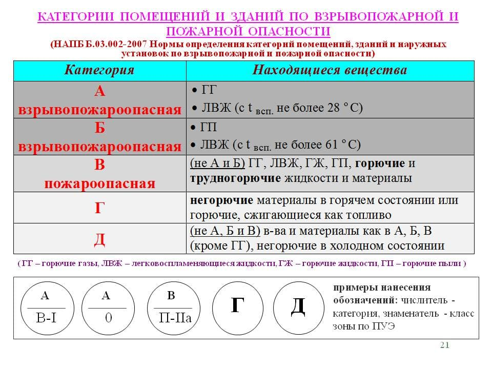 Помещения категории А и Б