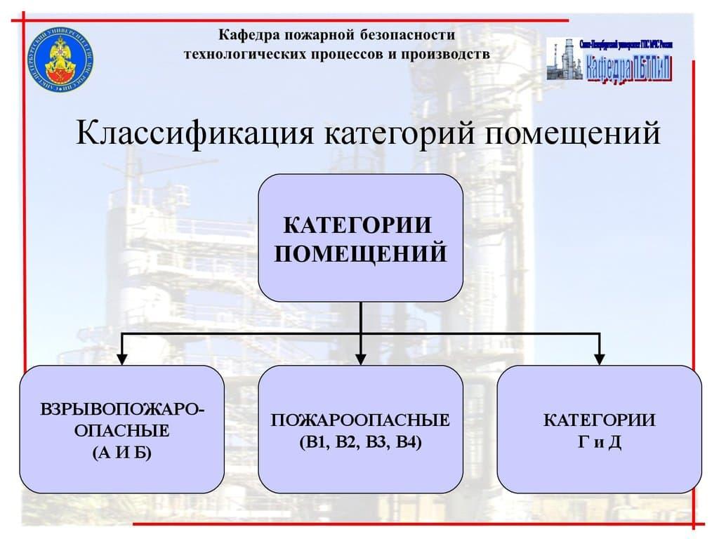 Классификация помещений по пожарной безопасности