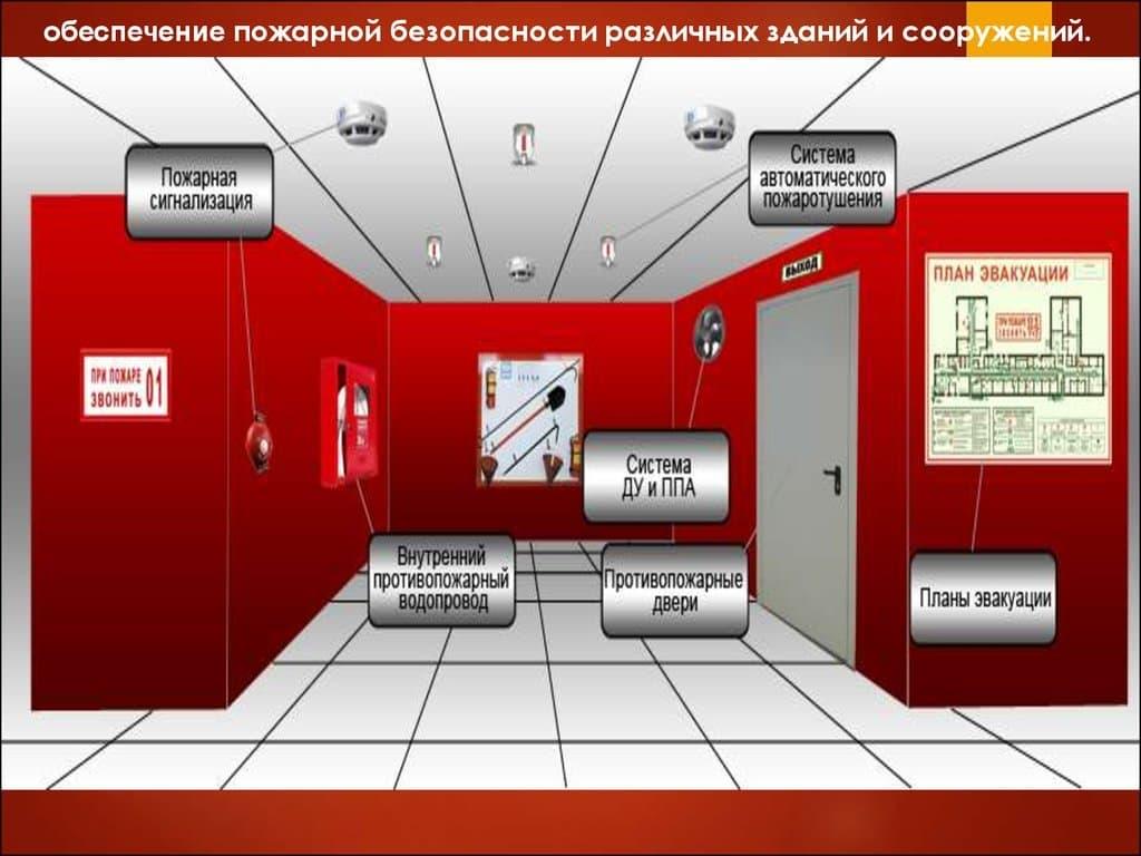Требования пожарной безопасности к зданиям