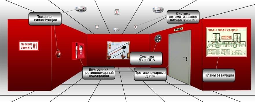 http://msc01.ru/images/upload/proektirovanie-pozharnojj-signalizacii5.jpg